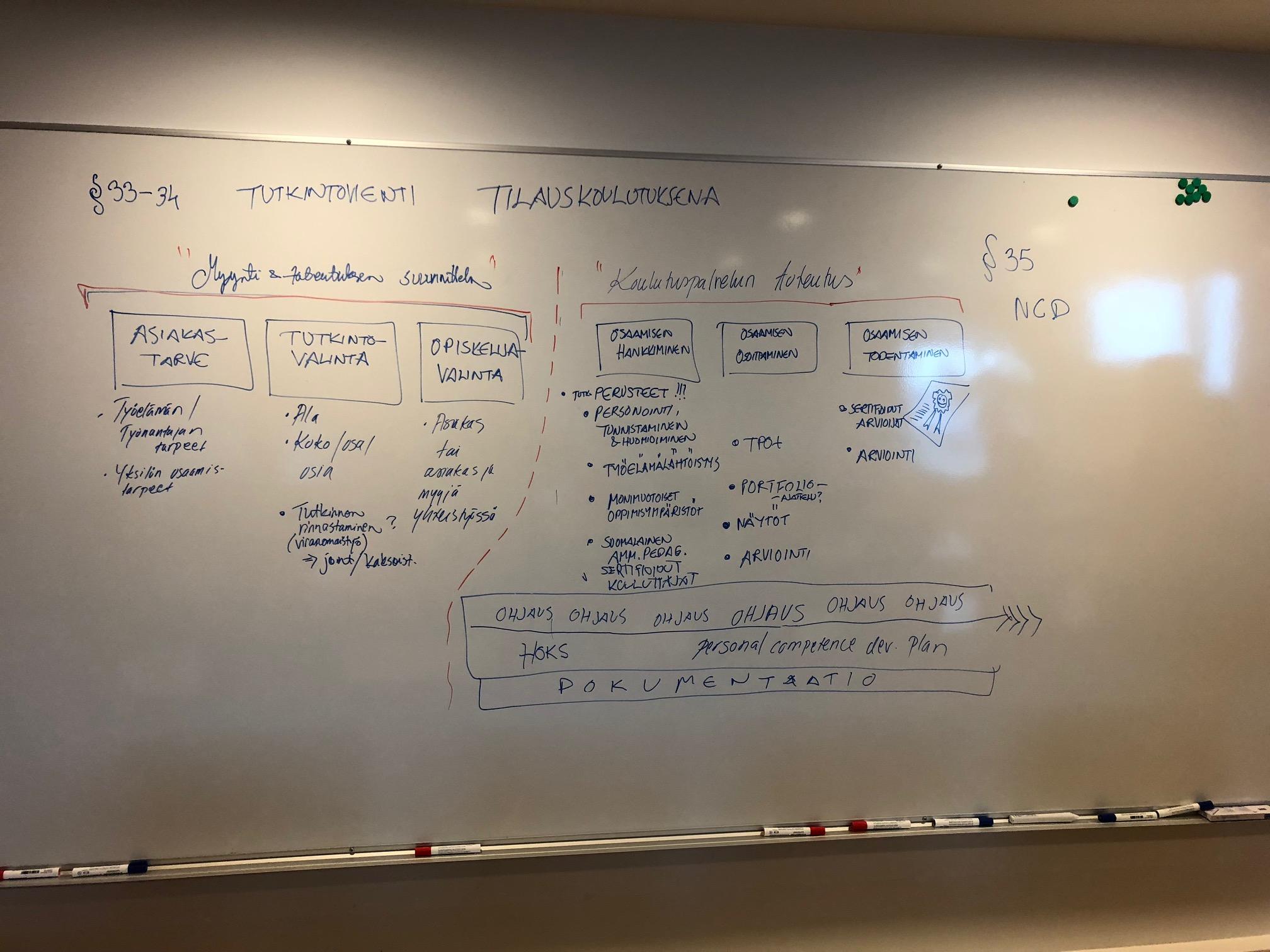 Hahmotelma tilauskoulutuksena toteutettavan tutkintokoulutuksen prosessista