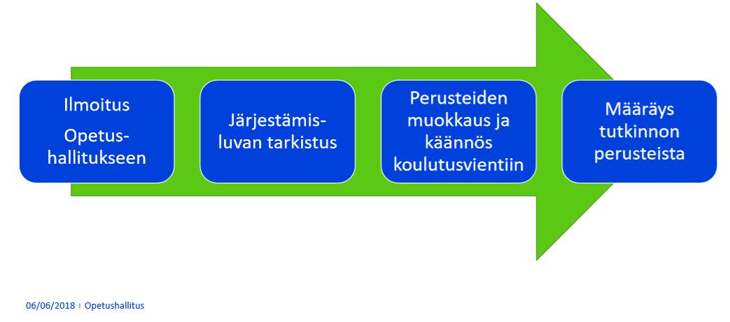 Tutkinnon perusteiden muokkausprosessi